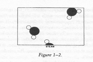 Feynman's illustration of water molecules in steam